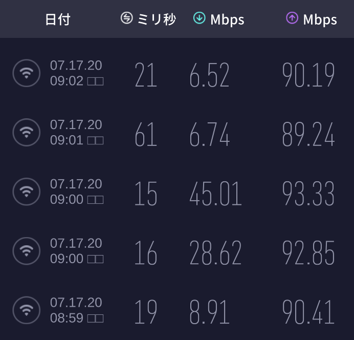 ビッグローブ光(IPV4)-無線接続(2,4Ghz IEEE 802.11n)速度測定結果